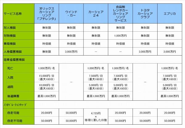 カーシェアリング補償内容比較表