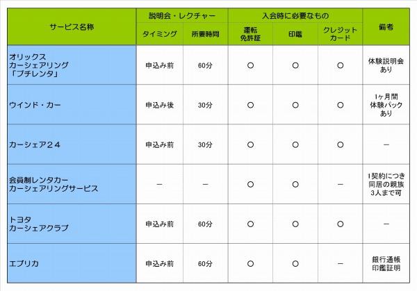 カーシェアリングの会員登録比較表