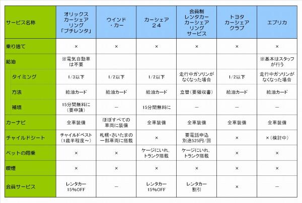 カーシェアリング会員サービス比較表