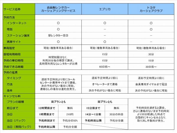カーシェアリング予約方法比較表